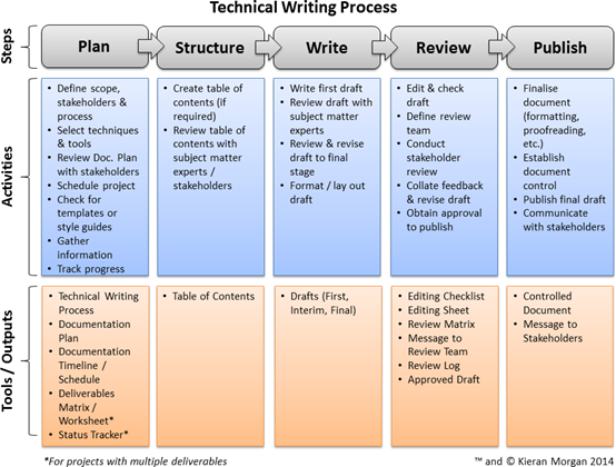 technical writing projects Technical writing is a valuable skill in this article, you will learn the optimal  technical writing process and how to apply it in your profession.